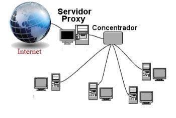 máy chủ proxy